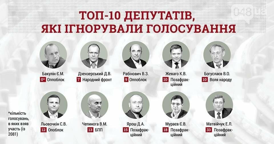 Экс-губернатора Одесской области пристыдили и хотят оштрафовать, фото-1