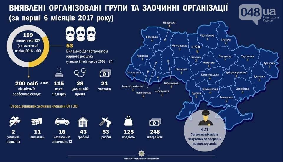 Одесса - в ТОП-5 городов по количеству выявленных организованных преступных групп, фото-1