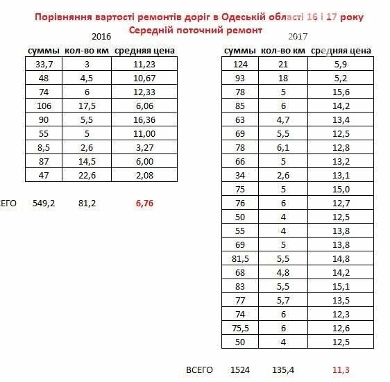 В Одессе ремонтируют дороги в три раза дороже, чем во Львове (ФОТО), фото-1