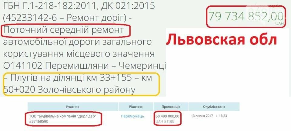 В Одессе ремонтируют дороги в три раза дороже, чем во Львове (ФОТО), фото-4