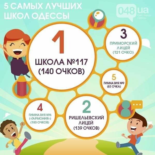 Рейтинг одесских школ: «пятерка» самых лучших и самых слабых (ФОТО, ИНФОГРАФИКА), фото-1