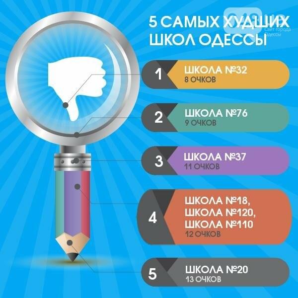 Рейтинг одесских школ: «пятерка» самых лучших и самых слабых (ФОТО, ИНФОГРАФИКА), фото-2
