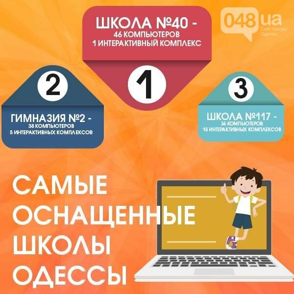 Рейтинг одесских школ: «пятерка» самых лучших и самых слабых (ФОТО, ИНФОГРАФИКА), фото-4