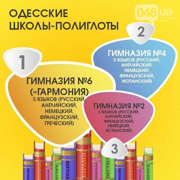 Рейтинг одесских школ: «пятерка» самых лучших и самых слабых (ФОТО, ИНФОГРАФИКА), фото-5