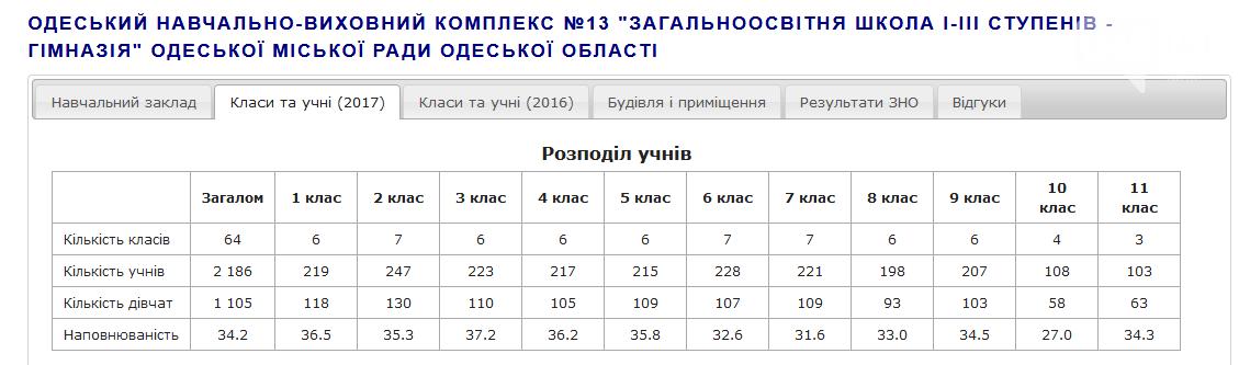 Сколько денег собирает одесская школа с родителей и на что их тратит (ФОТО, ДОКУМЕНТЫ), фото-2