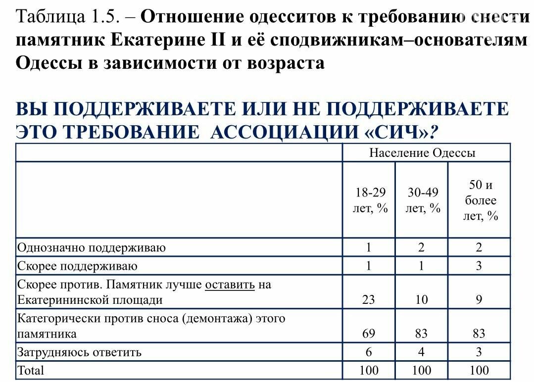 Более 80% одесситов высказались против сноса памятника Основателям Одессы, фото-1
