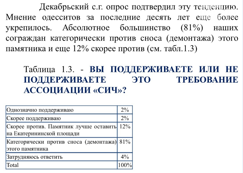 Более 80% одесситов высказались против сноса памятника Основателям Одессы, фото-2