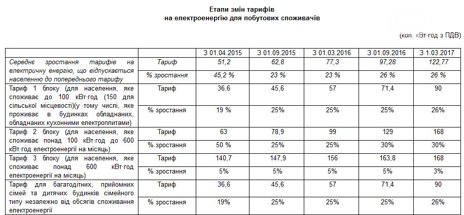 Рост  тарифа на  электроэнергию на 20% повлечет удорожание  товаров и услуг для  населения, фото-1