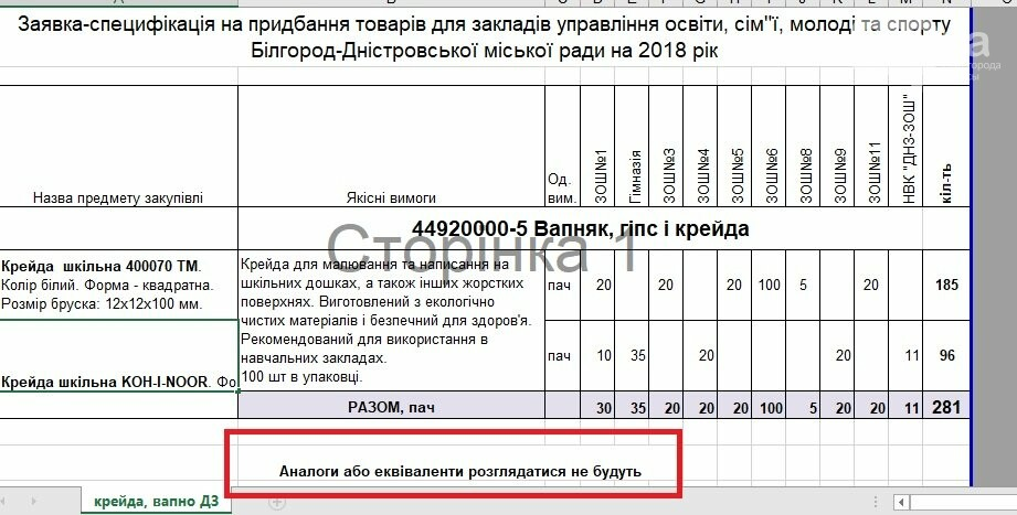 Все лучшее – детям: в школы одного из городов Одесской области купили «золотой» мел (ФОТО) , фото-3