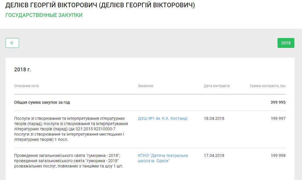 Вообще не смешно: Одесские чиновники начали публиковать «тендера» по Юморине-2018 (ФОТО), фото-4