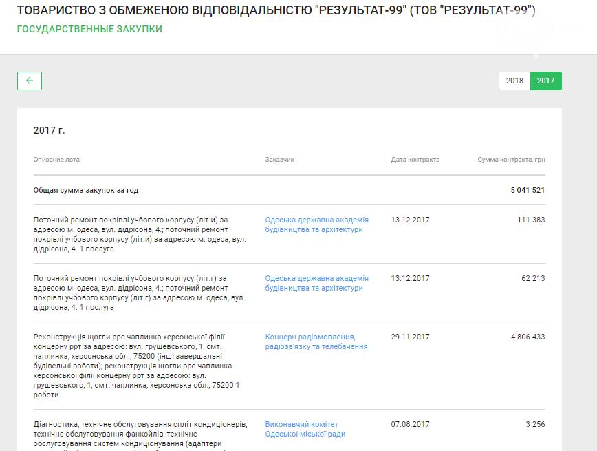Одесские чиновники скрывают, что починили пляжи, некоторые даже дважды (ФОТО) , фото-3