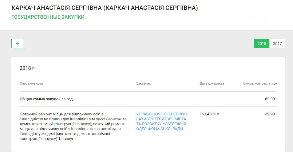 Одесские чиновники скрывают, что починили пляжи, некоторые даже дважды (ФОТО) , фото-15