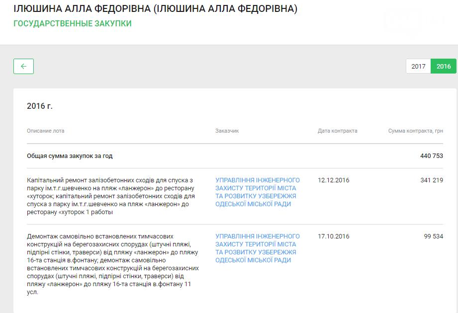 Одесские чиновники скрывают, что починили пляжи, некоторые даже дважды (ФОТО) , фото-17