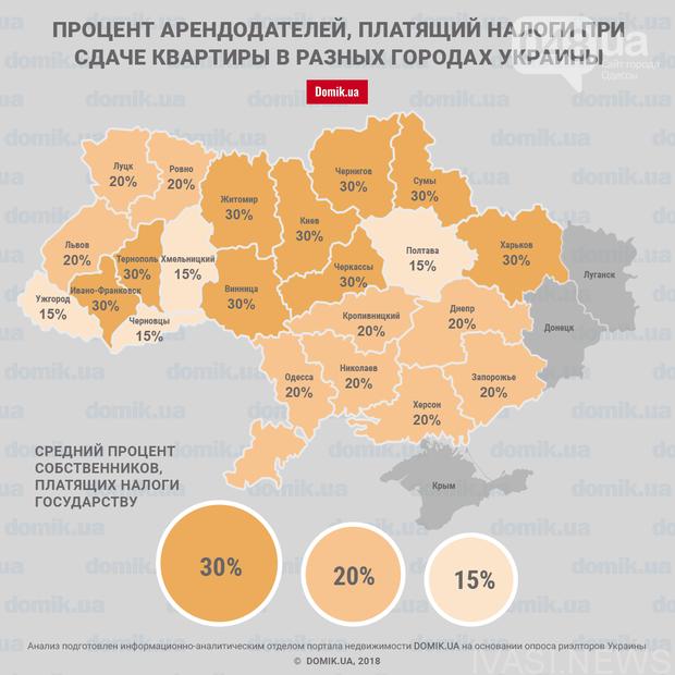 Только 20% одесских арендодателей платят налоги, фото-1