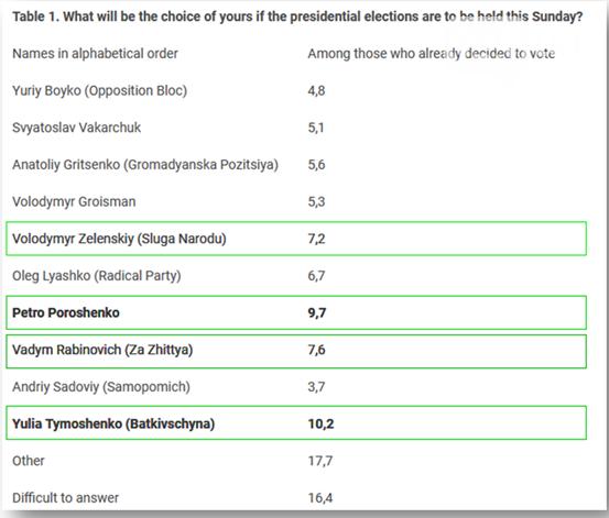 Западные социологи определили лидеров будущей избирательной кампании Украины, фото-1