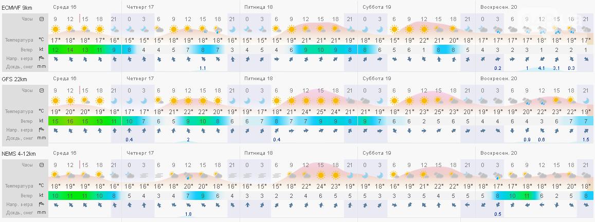 Температура моря в Одессе пока не позволяет купаться, - ФОТО, фото-1