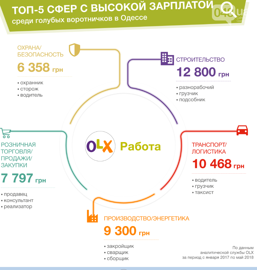 В Одессе назвали ТОП самых высоких зарплат в рабочих специальностях, - ФОТО, фото-1