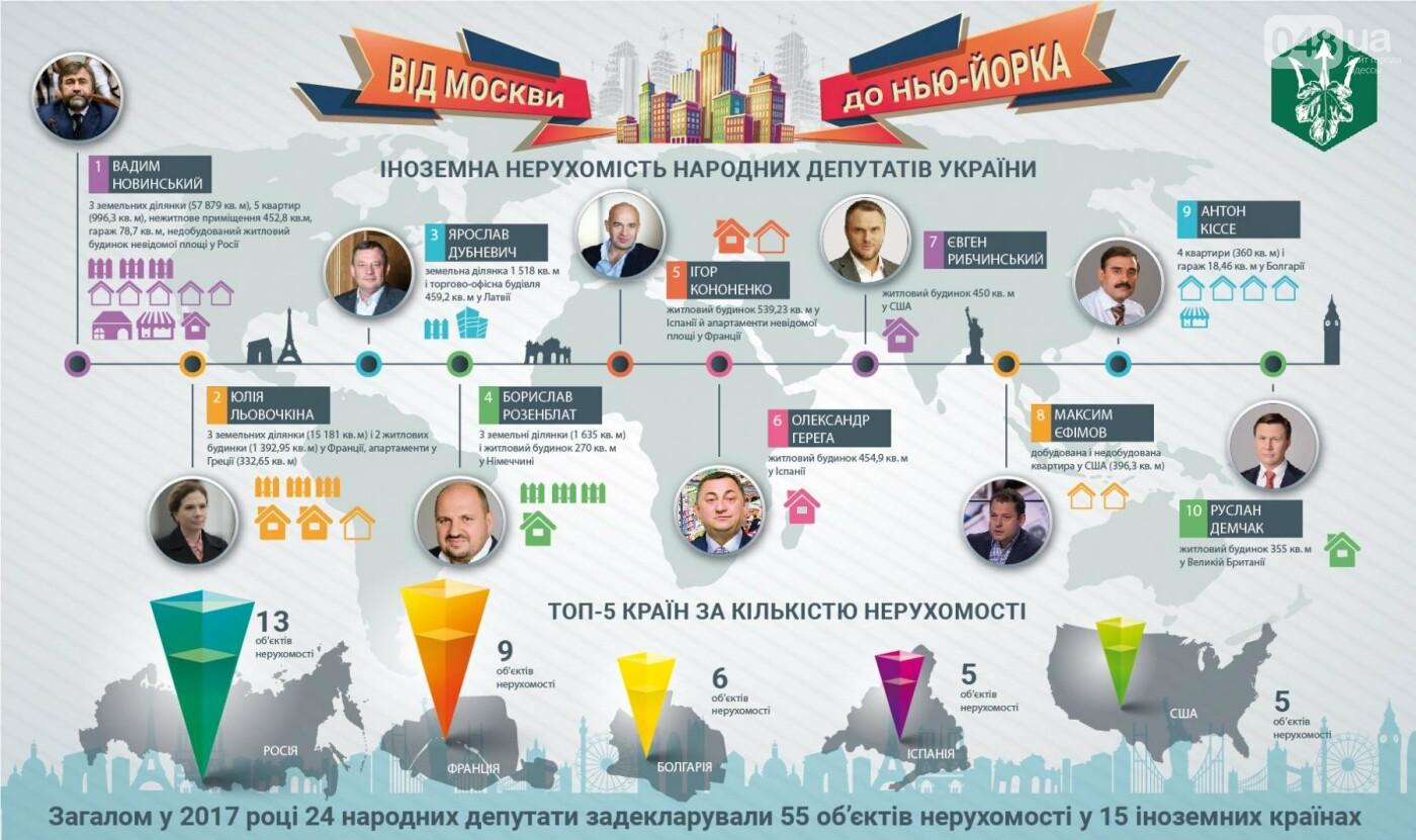 У одесского депутата нашли четыре квартиры в Болгарии, - ФОТО, фото-2