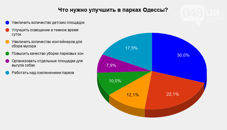 Топ проблем одесских парков по мнению одесситов и гостей города, фото-1