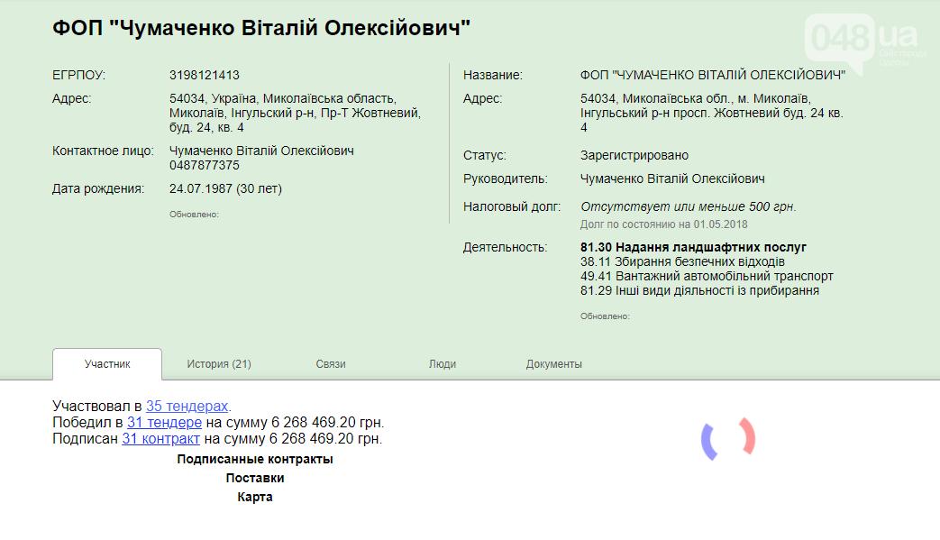 В Одессе предприниматель «настриг» со школ миллион гривен и самоликвидировался, - ФОТО, фото-1