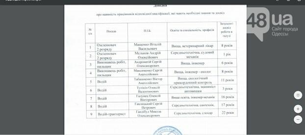 В Одессе предприниматель «настриг» со школ миллион гривен и самоликвидировался, - ФОТО, фото-2