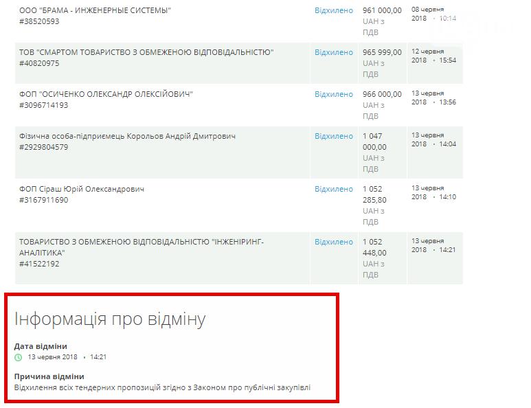 В шестнадцати одесских школах не смогут смонтировать систему видеонаблюдения – тендер превратился в цирк, - ФОТО , фото-1