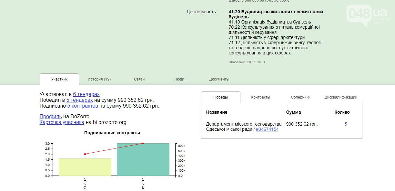 В Одессе бизнесмен-патриот России осваивает бюджетные миллионы и поливает грязью украинцев, - ФОТО, фото-17