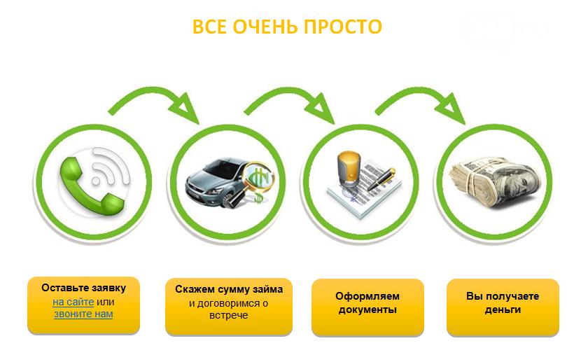 Где взять кредит в Одессе?, фото-42