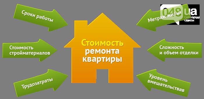 В каких новостройках Одессы дешевле делать ремонт?, фото-3
