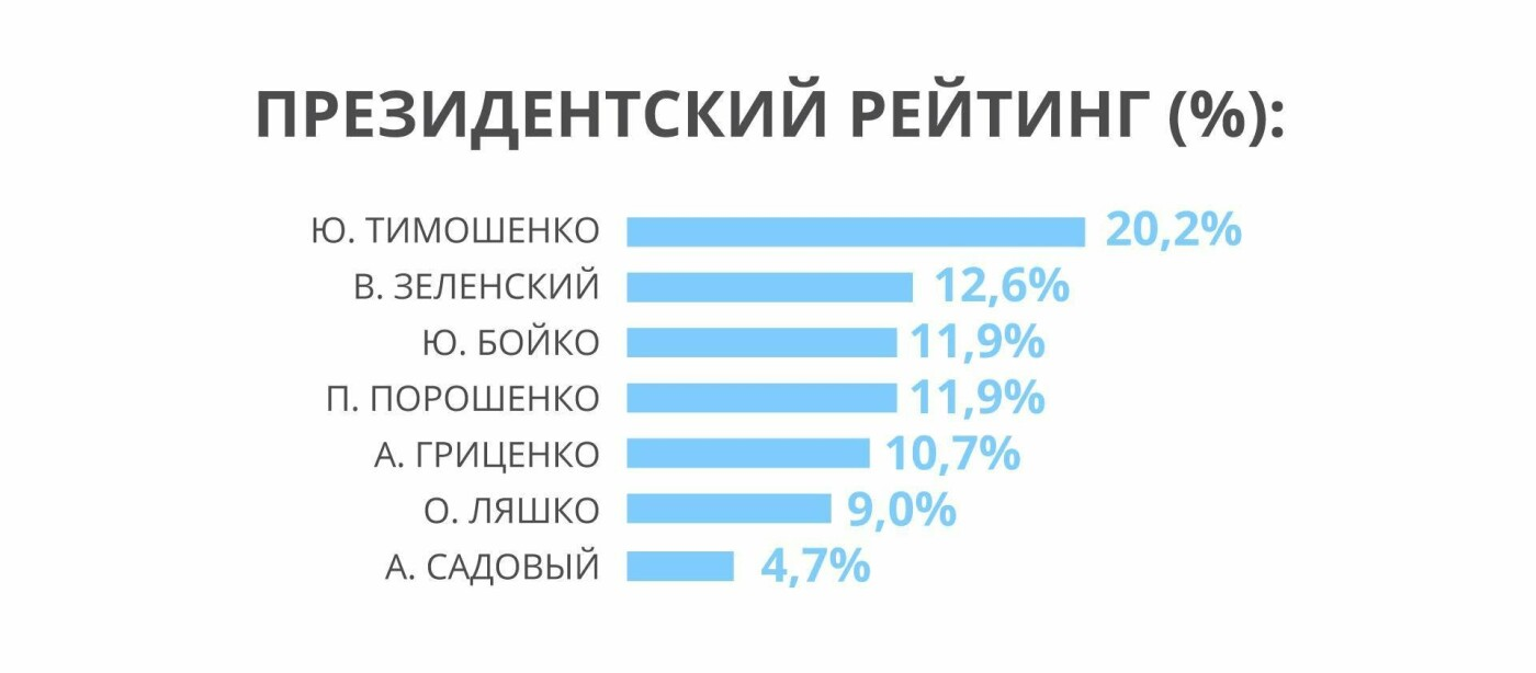 """Барьер в 5 % уверенно преодолевает """"Оппозиционная платформа-За життя"""" - социологическое исследование , фото-1"""