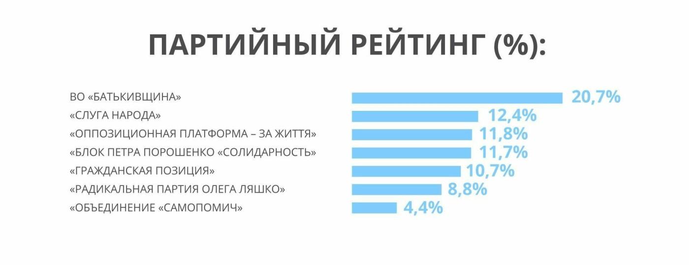 """Барьер в 5 % уверенно преодолевает """"Оппозиционная платформа-За життя"""" - социологическое исследование , фото-2"""