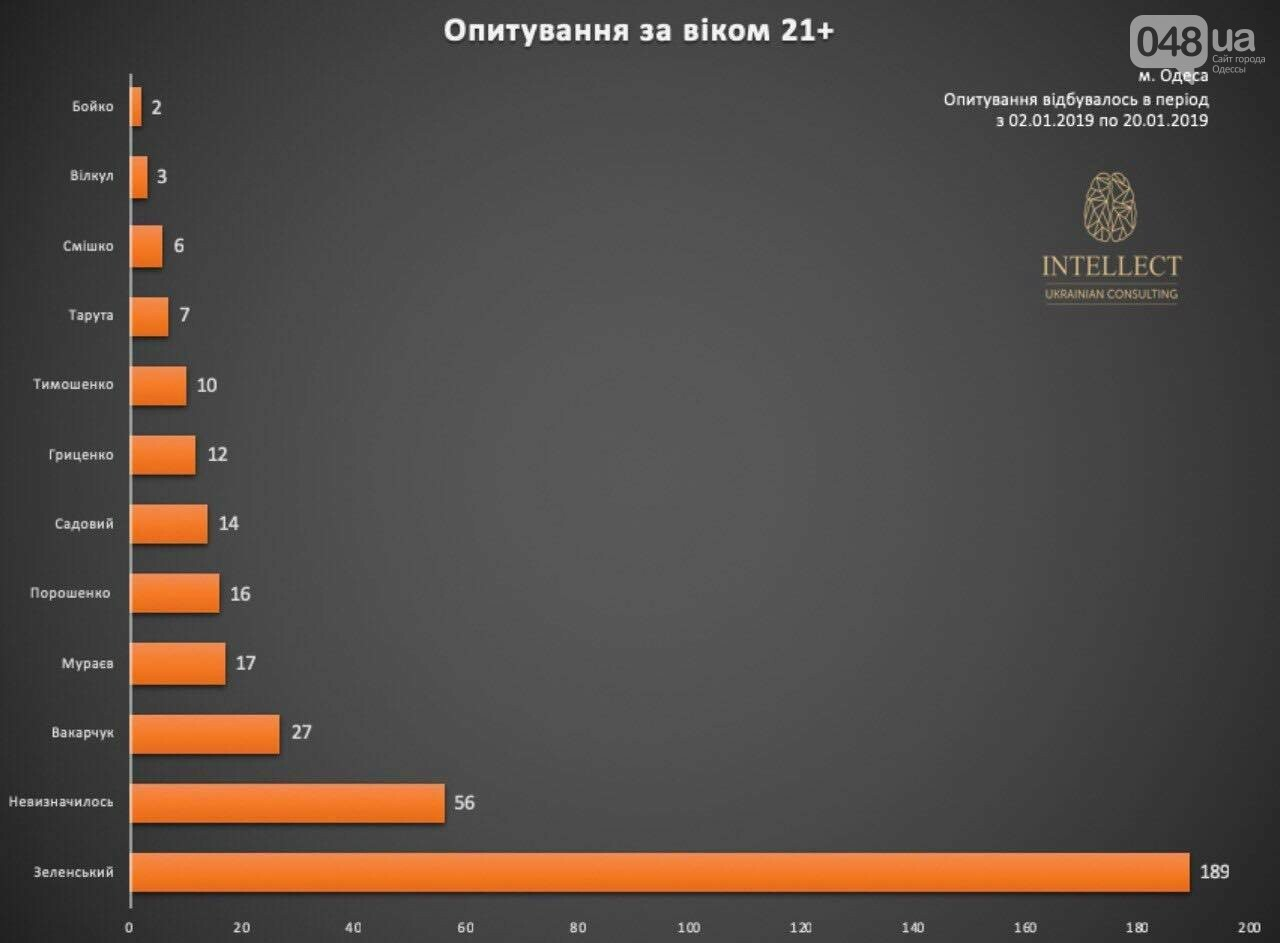 У одесситов спросили, за кого они будут голосовать, - ФОТО, фото-4