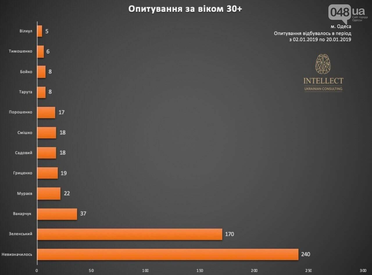 У одесситов спросили, за кого они будут голосовать, - ФОТО, фото-5