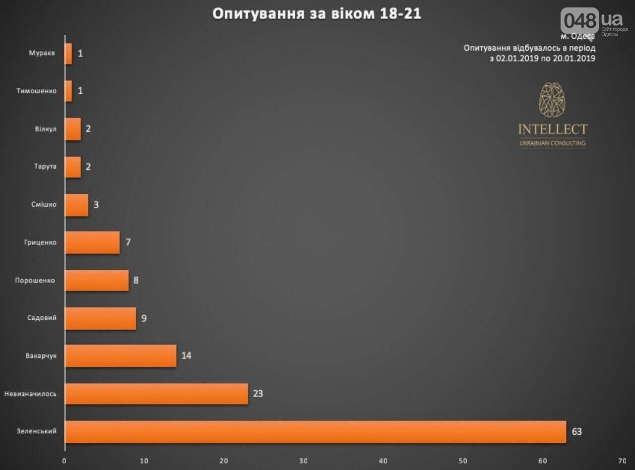 У одесситов спросили, за кого они будут голосовать, - ФОТО, фото-6