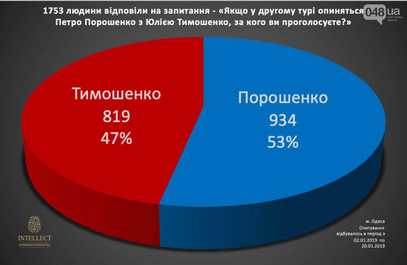 У одесситов спросили, за кого они будут голосовать, - ФОТО, фото-10