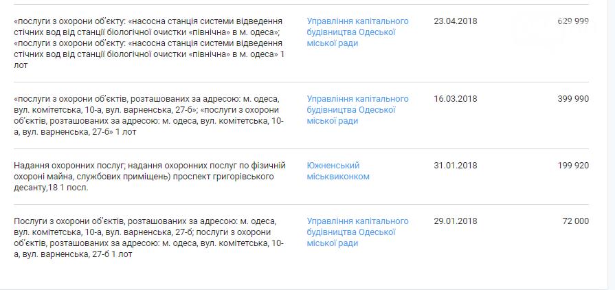 """Одесситы платят за охрану, которой нет, фирме, у которой множество """"лиц"""" - ФОТО, фото-8"""