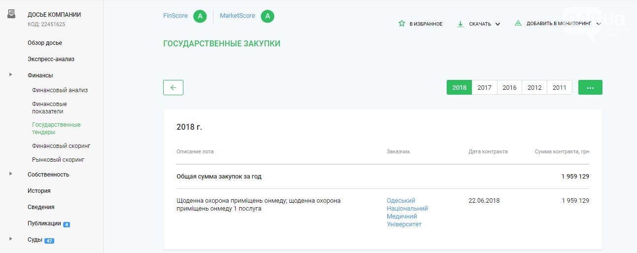 """Одесситы платят за охрану, которой нет, фирме, у которой множество """"лиц"""" - ФОТО, фото-12"""