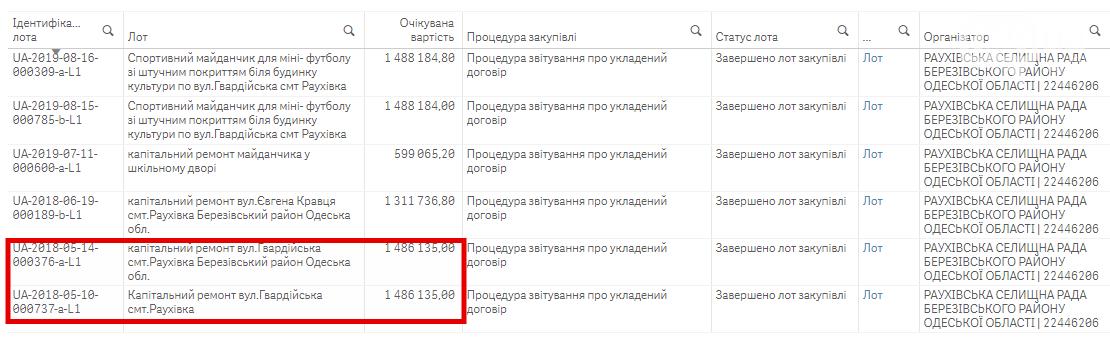 """Чиновники в Одесской области наплевали на закон, """"подарив"""" заказ фирме депутата-оппоблоковца?, фото-5"""
