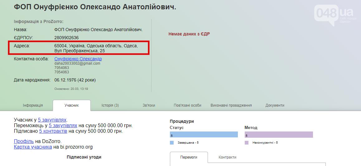 """Предпринимателю, зарегистрированному """"у дочки одесского мэра"""", везет на договора с горсоветом , фото-1"""