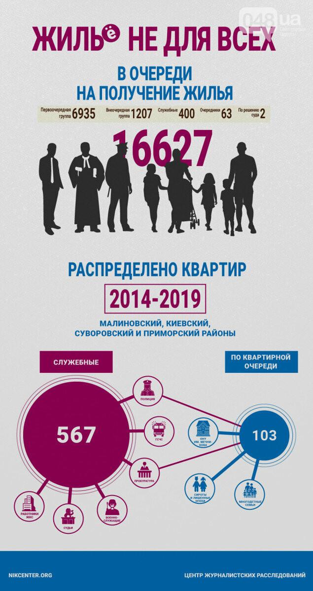 Инфографика создана Центром журналистских расследований