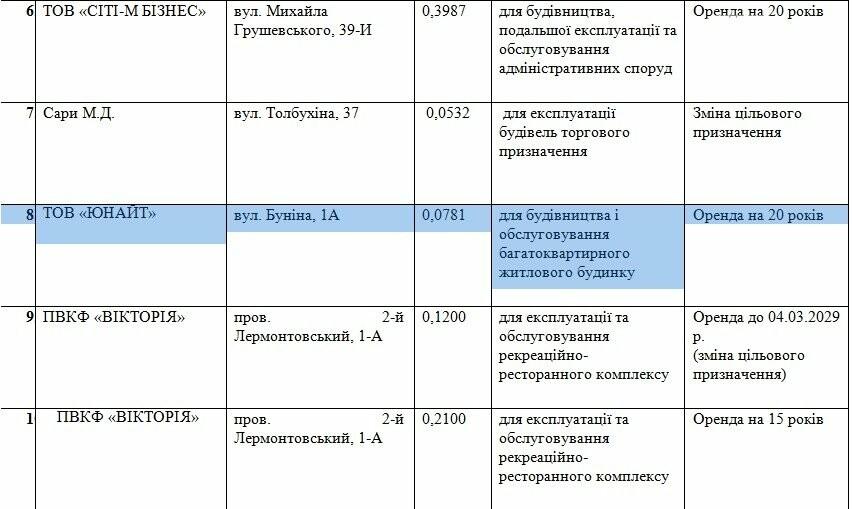 Проект решения Одесского городского совета