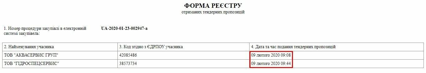 """А вдруг не заметят: в Одессе подрядчик """"игрался"""" в тендер сам с собой и победил, фото-4"""