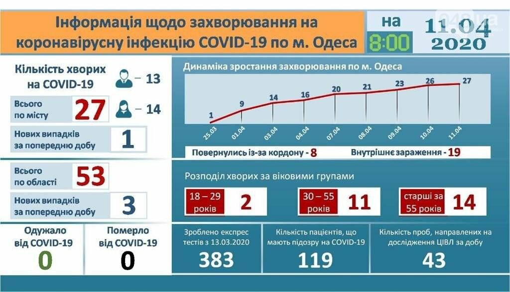 Инфографика заболеваемости по Одессе., Официальный сайт города Одесса.