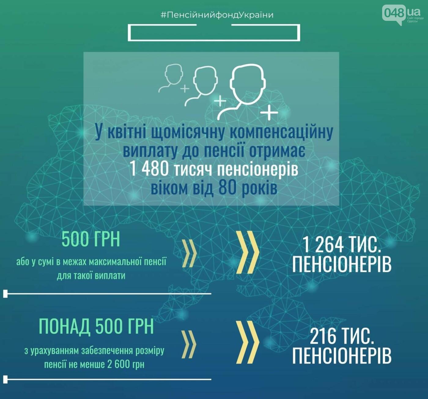 Одесские пенсионеры старше 80 лет получают ежемесячные доплаты к пенсиям, - ОПРОС, фото-1