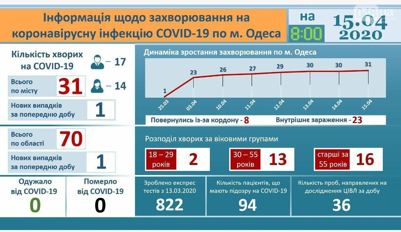 Инфографика заболевания коронавирусом в Одессе на 15 апреля., Официальный сайт города Одессы.