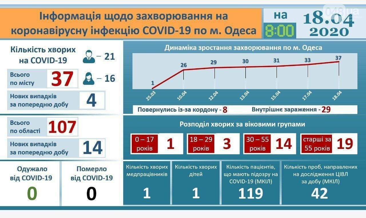 Коронавирус в Одесской области: эпидемиологическая ситуация на 18 апреля, - ОБНОВЛЯЕТСЯ, фото-1, Официальный сайт города Одесса.