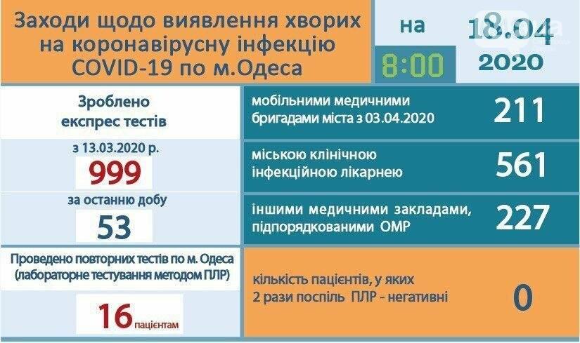 Коронавирус в Одесской области: эпидемиологическая ситуация на 18 апреля, - ОБНОВЛЯЕТСЯ, фото-2, Официальный сайт города Одесса.