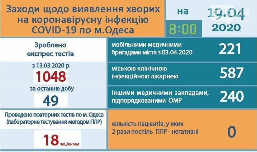 Инфографика коронавируса в Одессе на 19 апреля.