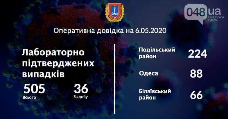 Инфографика коронавируса в Одесской области.