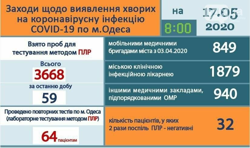 Статистика коронавируса в Одессе на 17 мая., Одесский городской совет.